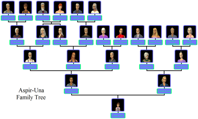 Aspir-Una Family Tree.png