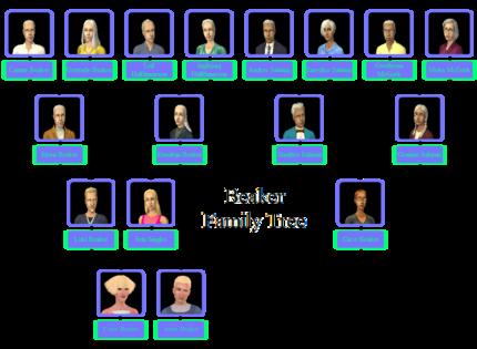 Beaker Family Tree.png