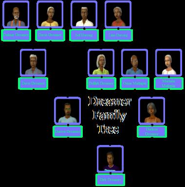 Dreamer Family Tree.png