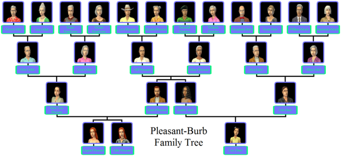 Pleasant-Burb Family Tree.png