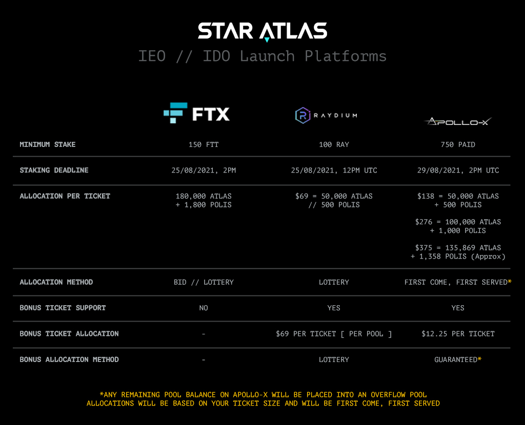 Star Atlas - IEO-IDO Platform Comparison Chart.jpg