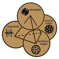 Di Carlo Tetrahedron of practices.jpg
