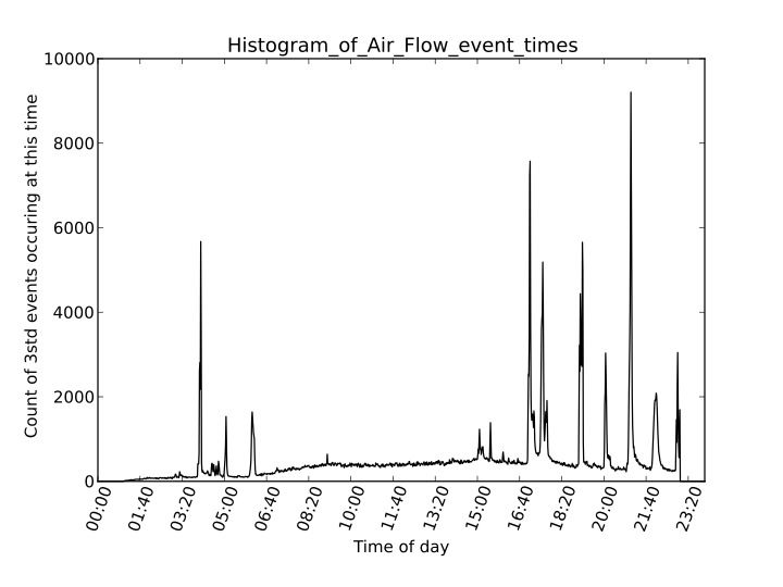 Histogram of Air Flow event times.png