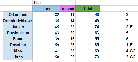 ResultsSemi1ZF2.png