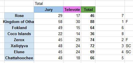 ResultsSemi2ZF2.png