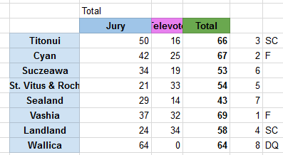 ResultsSemi4ZF2.png