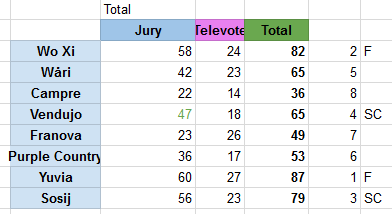 ResultsSemi3ZF2.png