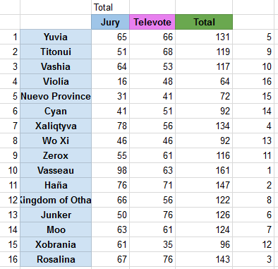 ResultsFinalZF2.png